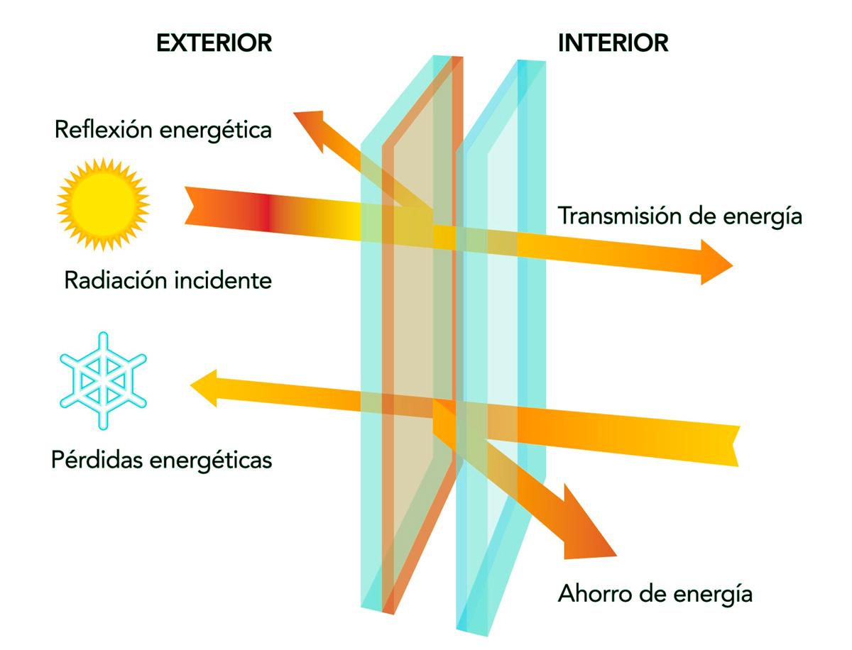 vidrio control solar onventanas