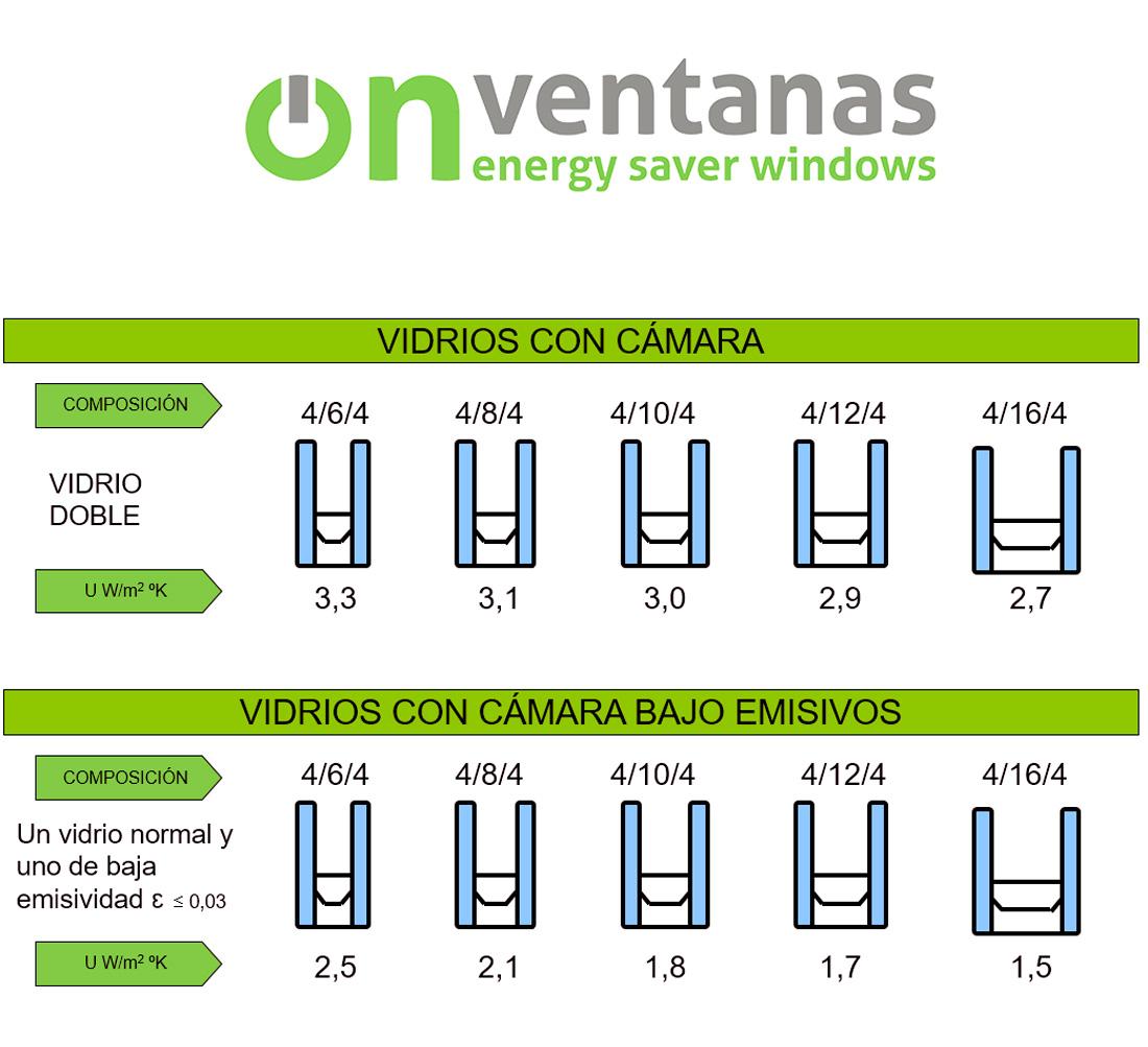 Vidrios Bajo emisivo - OnVentanas - Ventanas que ahorran energía