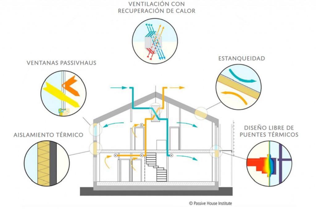 puntos básicos passive house