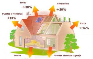 pérdidas energéticas edificios