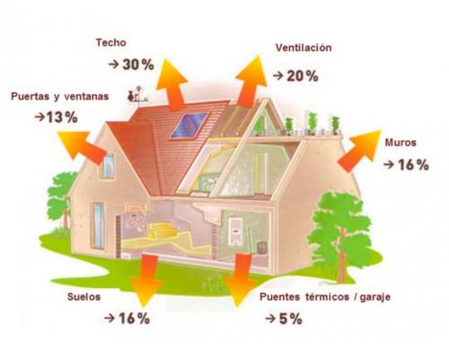 ¿Cuáles son las mejores ventanas para una vivienda?