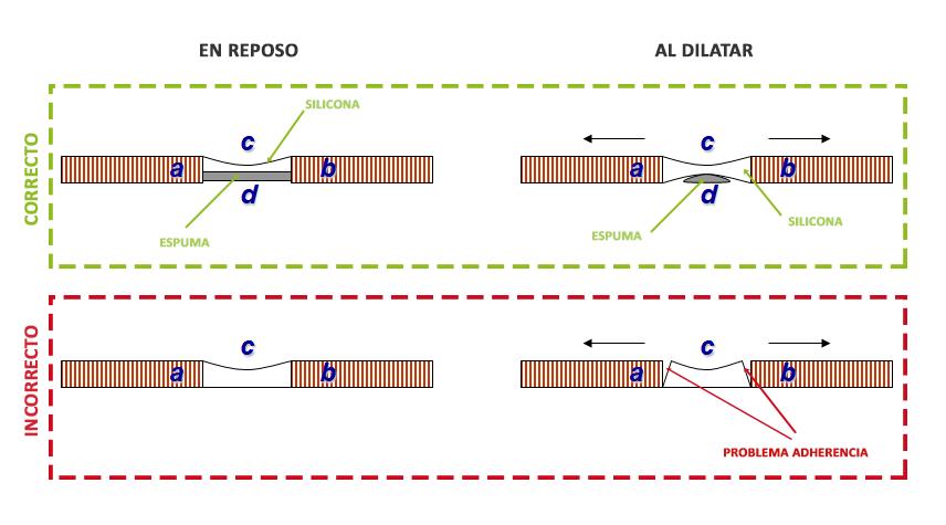 esquema dilatación silicona ventana