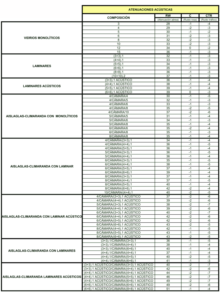 tabla vidrios aislamiento acústico