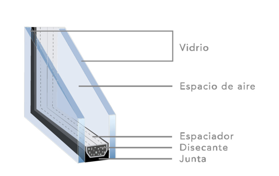 vidrio aíslante cámara partes