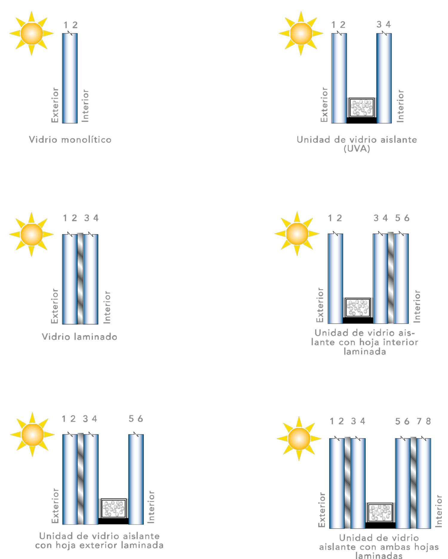 configuraciones vidrio