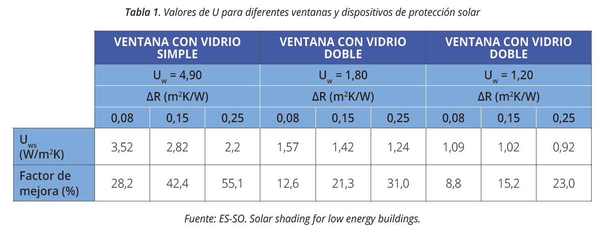 valores u ventanas protección solar