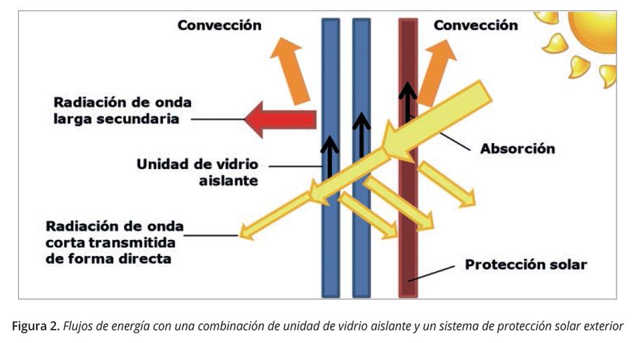 Flujos de energía ventanas-figura2