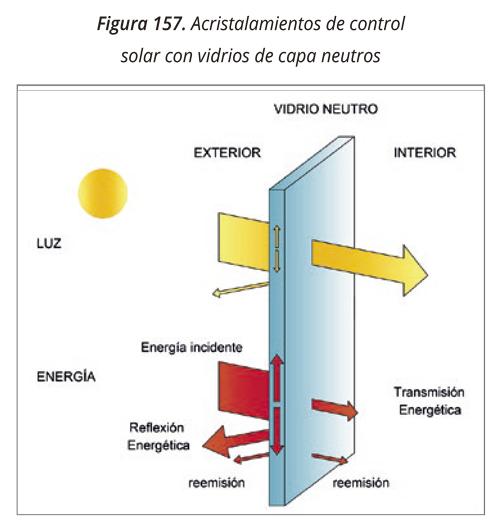 Acristalamiento control solar capas neutras