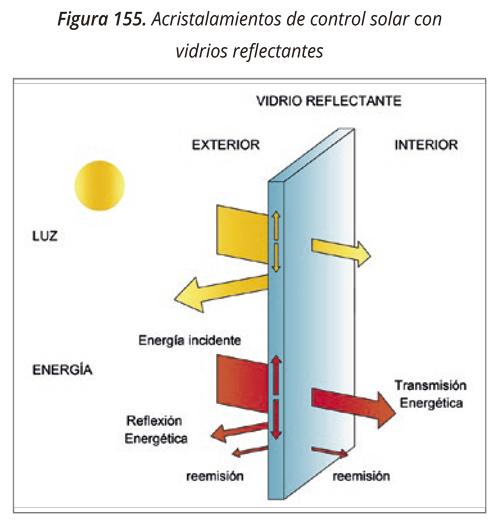 Acristalamiento control solar reflectante