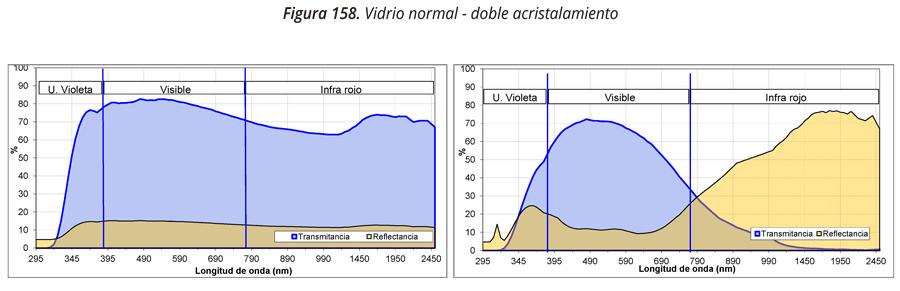 Vidrio normal doble acristalamiento