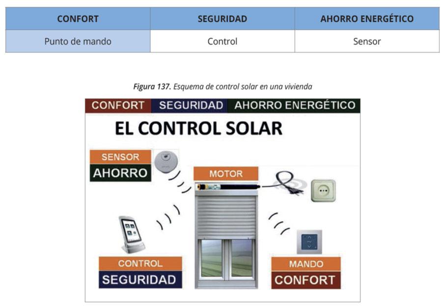 Control solar, confort, seguridad y ahorro energético