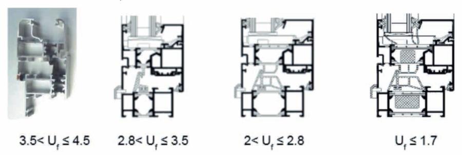Valores U perfiles aluminio rotura